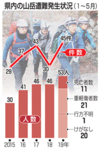 県内の山岳遭難発生状況(1~5月)